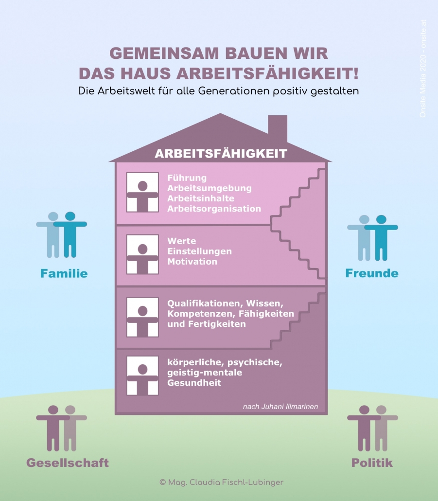Haus Illmarinen Mag. Claudia Fischl-Lubinger